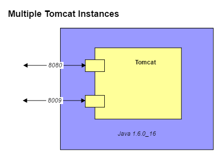 Multiple Tomcat Instances