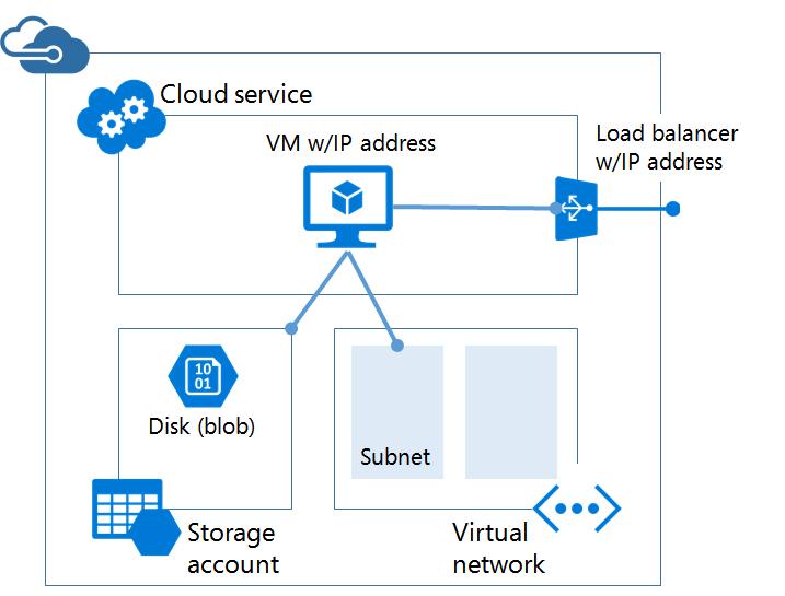 Configure Azure Networking - www bonsaiframework com